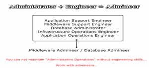Administrate by using engineering skills...