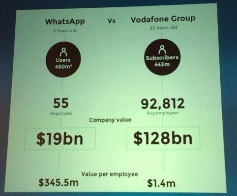 WhatsApp vs Vodafone Group